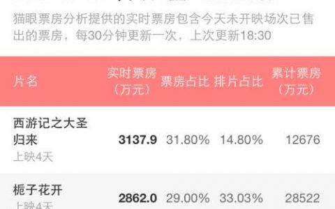 《大圣归来》自来水给中国电影市场深深的上了一课!