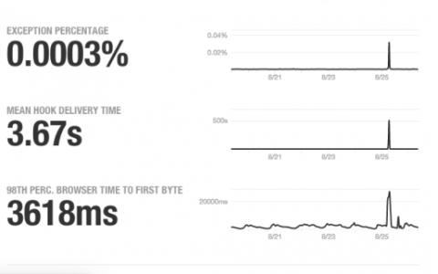 GitHub再遭DDoS攻击,Shadowsocks开发者被喝茶