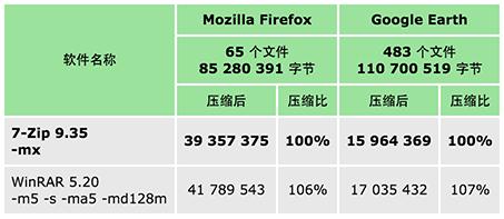 7-Zip 最新官方中文正式版 - 经典开源免费的文件压缩/解压缩工具