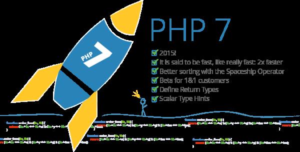 PHP 7.0.0 正式发布,速度是 PHP 5.6 的两倍