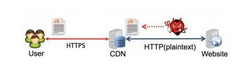 NSA如何窃听 Google 的加密流量 当HTTPS遇到CDN