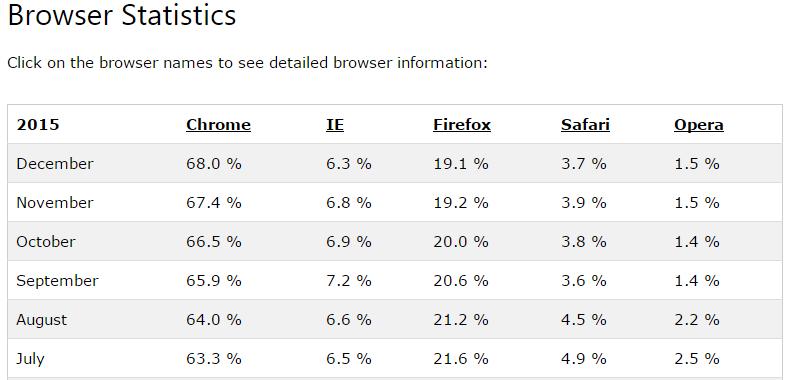 为设计师准备的 10 个最棒的 Chrome 扩展插件