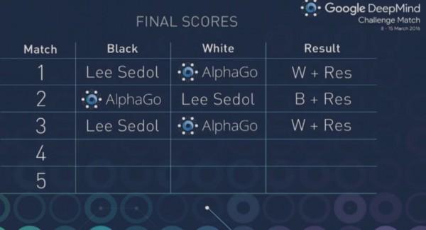 人工智能攻克围棋 AlphaGo三比零完胜李世石-老D