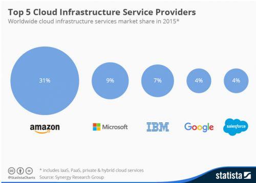 Google:计划到2017年底在全球建设12个新的数据中心