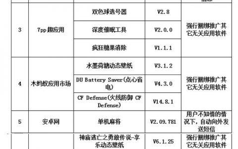 """工信部公布29款不良软件""""黑榜"""" 百度 机锋 第一应用 网易等分分上榜"""