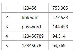 """""""领英""""四分之一用户信息(1.67亿) 暗网黑市出售:约1.5万人民币"""