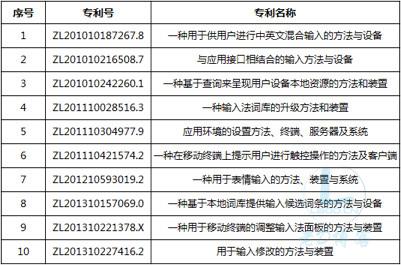 百度输入法再次因10项专利起诉搜狗 要求赔偿一亿元!