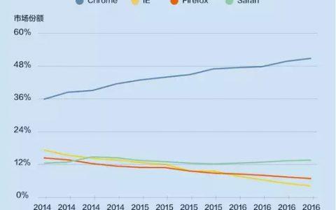 Chrome装机量超过20亿,但浏览器的未来会好吗?