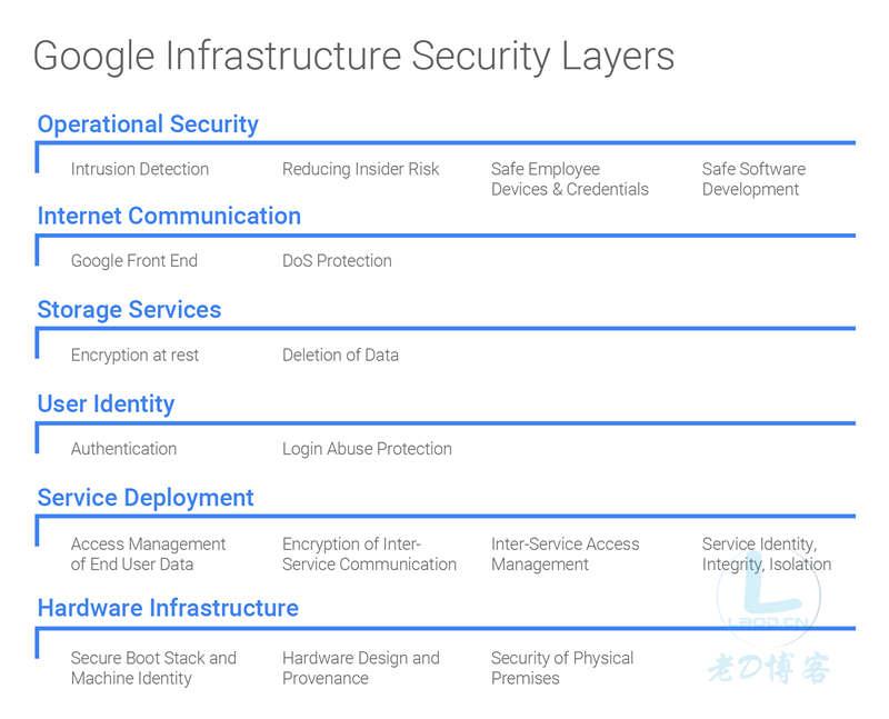 全面解析Google(谷歌)基础设施架构安全设计