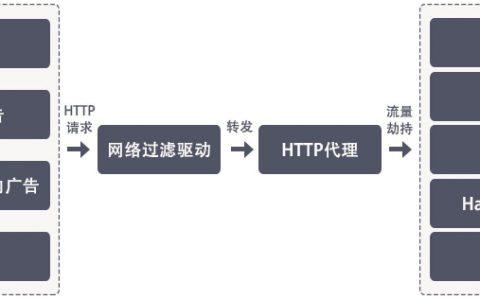 知名软件 净网大师(ADSafe)暗藏恶意代码,从众多网站劫持流量