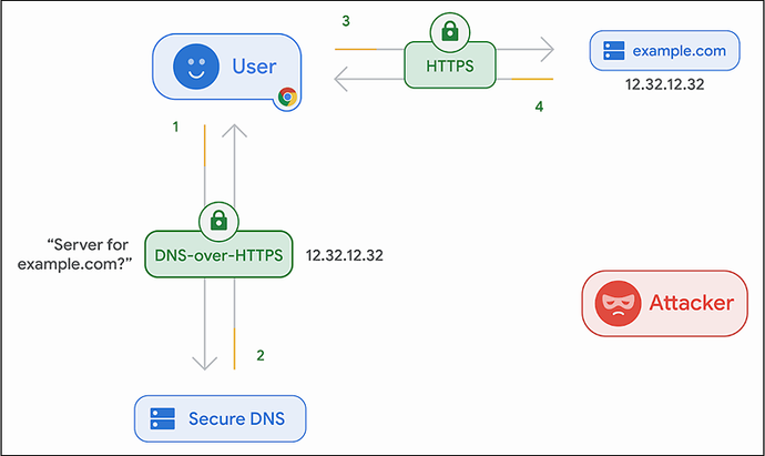 DNS over HTTPS